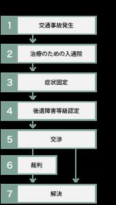 jiko_flow